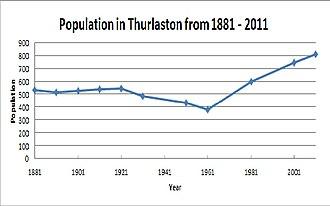 Thurlaston, Leicestershire - Total Population of Thurlaston from 1881 - 2011