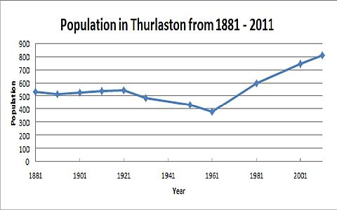 Total Population of Thurlaston from 1881 - 2011 Final Graph of Pop.jpg