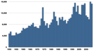 King mackerel - Commercial capture of king mackerel in tonnes from 1950 to 2009