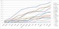 Formula 1 drivers graph 2009.png