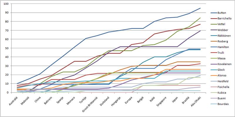 Les statistiques de l'année 800px-Formula_1_drivers_graph_2009