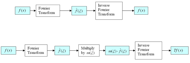 Fourier multiplier diagram.png