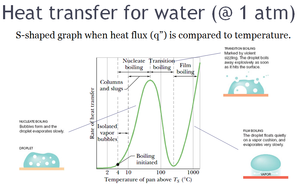 Leidenfrost effect - Behavior of water on a hot plate. Graph shows heat transfer (flux) vs temperature. Leidenfrost effect occurs after transition boiling.