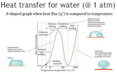 Heat Transfer Data Book Pdf