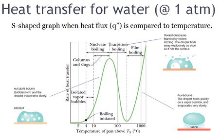 ホットプレート上での水の挙動。縦軸は熱流束 q、横軸は水の沸点 TS ...  Wikipedi