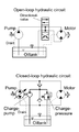 Hydraulic circuits 300px.png