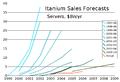 Itanium Sales Forecasts edit.png