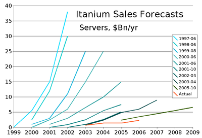 Itanium forecasts