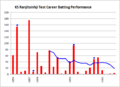 Kumar Shri Ranjitsinhji, test career batting chart (1896-1902).png