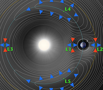Space colonization - A contour plot of the gravitational potential of the Sun and Earth, showing the five Earth–Sun Lagrange points