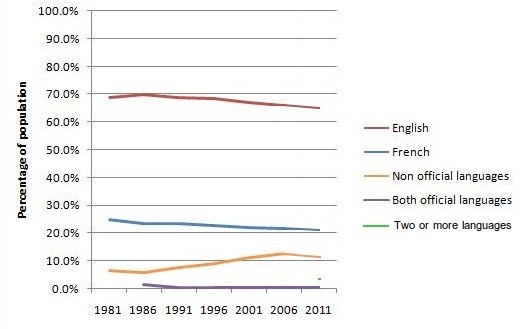 Language used most often at home 1981-2006
