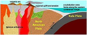 Coast Mountains - Plate tectonics of the Coast Range Arc about 75 million years ago