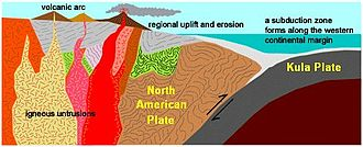 Coast Range Arc - Plate tectonics of the Coast Range Arc about 75 million years ago