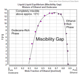 Liquid-Liquid Equilibrium (Miscibility Gap) Mixture of Ethanol and Dodecane.png