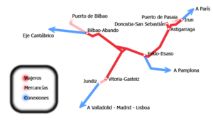Basque Y - The connections to other networks.