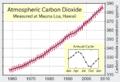 Mauna Loa Carbon Dioxide.png