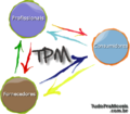 Metodo de trabalho do Portal TudoPraMoveis.png