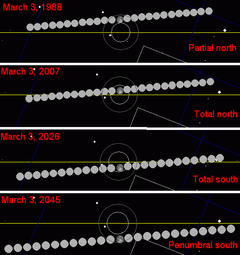 Metonic lunar eclipse 1988-2045.png
