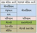 Model Comparison Gujarati.JPG