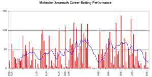 Mohinder Amarnath - Mohinder Amarnath's career performance graph.