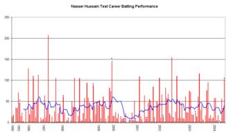 Nasser Hussain - Nasser Hussain's Test match batting career, showing runs scored (red bars) and the average of the last ten innings (blue line).