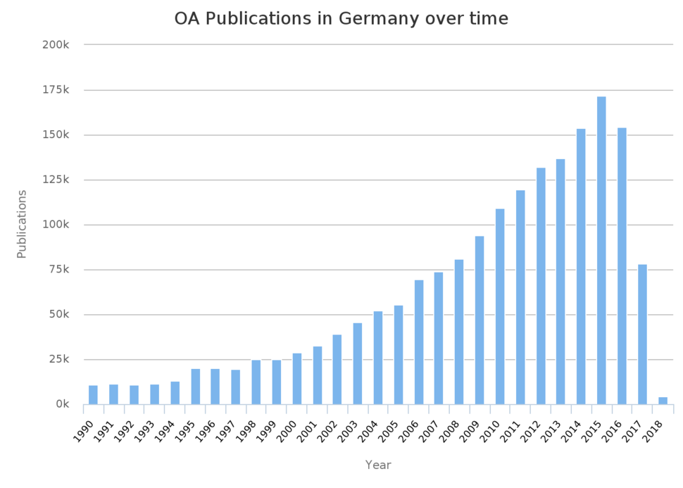 Open access publications in Germany 1990 to 2018 OpenAIRE