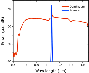 Supercontinuum - Figure 1. A typical supercontinuum spectrum. The blue line shows the spectrum of the pump source launched into a photonic crystal fiber while the red line shows the resulting supercontinuum spectrum generated after propagating through the fiber.