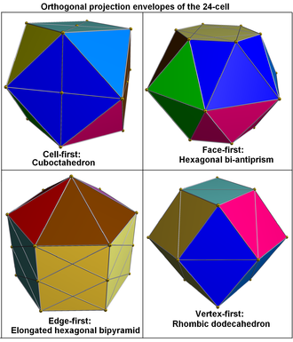 Cuboctahedron - Orthogonal projections of 24-cell