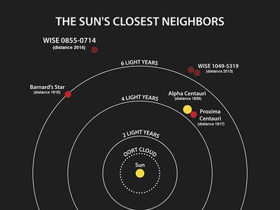 The four nearest known star systems to the Sun, Proxima Centauri and Alpha Centauri, Barnard's Star, Luhman 16, and WISE 0855-0714.