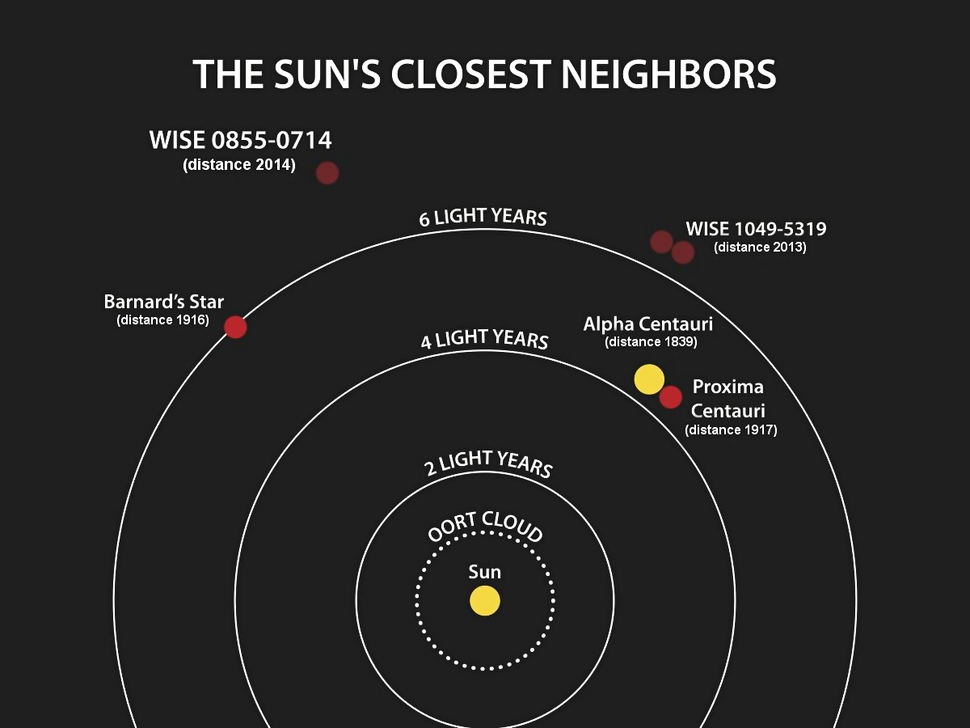 The locations of the four star systems closest to the Sun. Two, a brown dwarf and a free planet were found by the WISE satellite. The year when the distance to each system was determined is listed after the system's name.