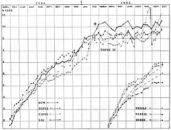 PSM V50 D820 Dogs growth chart.jpg
