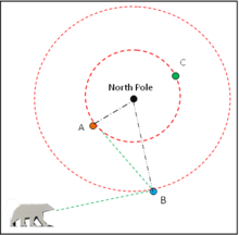 Latitude circles near the North Pole are shown in red. For A and B to face each other, A has to look East but B not to the West. If B were to look West, she would see a bear eyeing her as his next meal. For A and C to face each other, both would have to face North.