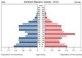 Population pyramid of the Northern Mariana Islands 2013.png