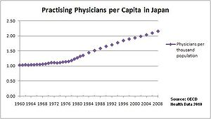 Health care system in Japan - Practising physicians per capita from 1960 to 2008