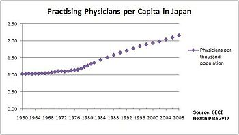 Health Care System In Japan Wikipedia