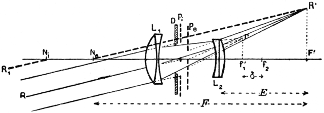 tele lens diagram