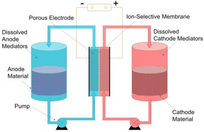 Semi-solid flow battery - Wikipedia