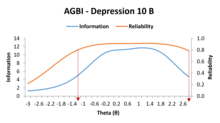 Reliability of the GBI Depression 10 item form B, based on Item Response Theory.png
