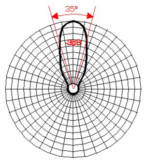 Beamwidth - A 'polar' diagram showing beamwidth