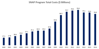 Supplemental Nutrition Assistance Program - Total program costs from 2000–2016. The amount increased sharply after 2008 due to the Great Recession, and has fallen since 2013 as the economy recovers.