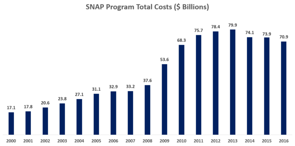 SNAP Benefits Paid 2005-2012