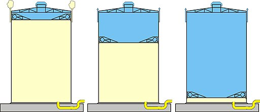 Scheibengasbehälter
