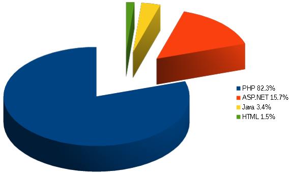 Server-side websites programming languages