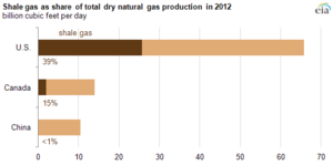 Shale gas - As of 2013, the US, Canada, and China are the only countries producing shale gas in commercial quantities. The US and Canada are the only countries where shale gas is a significant part of the gas supply.