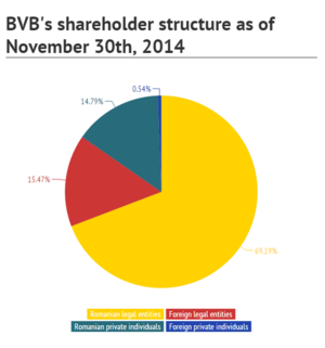 Bucharest Stock Exchange - BVB's shareholding structure as of November 30th, 2014