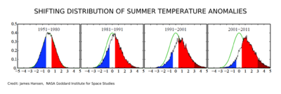 Shifting Distribution of Summer Temperature Anomalies2.png