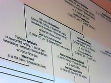 Ausschnitt aus dem Stammbaum der Mendelssohn-Familie mit den Kindern von Abraham Mendelssohn Bartholdy an der Wand der Dauerausstellung in der ehemaligen Kapelle auf dem Dreifaltigkeitsfriedhof I in Berlin-Kreuzberg (Quelle: Wikimedia)