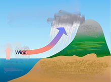 Diagram showing how moist air over the ocean rises and flows over the land, causing cooling and rain as it hits mountain ridges.