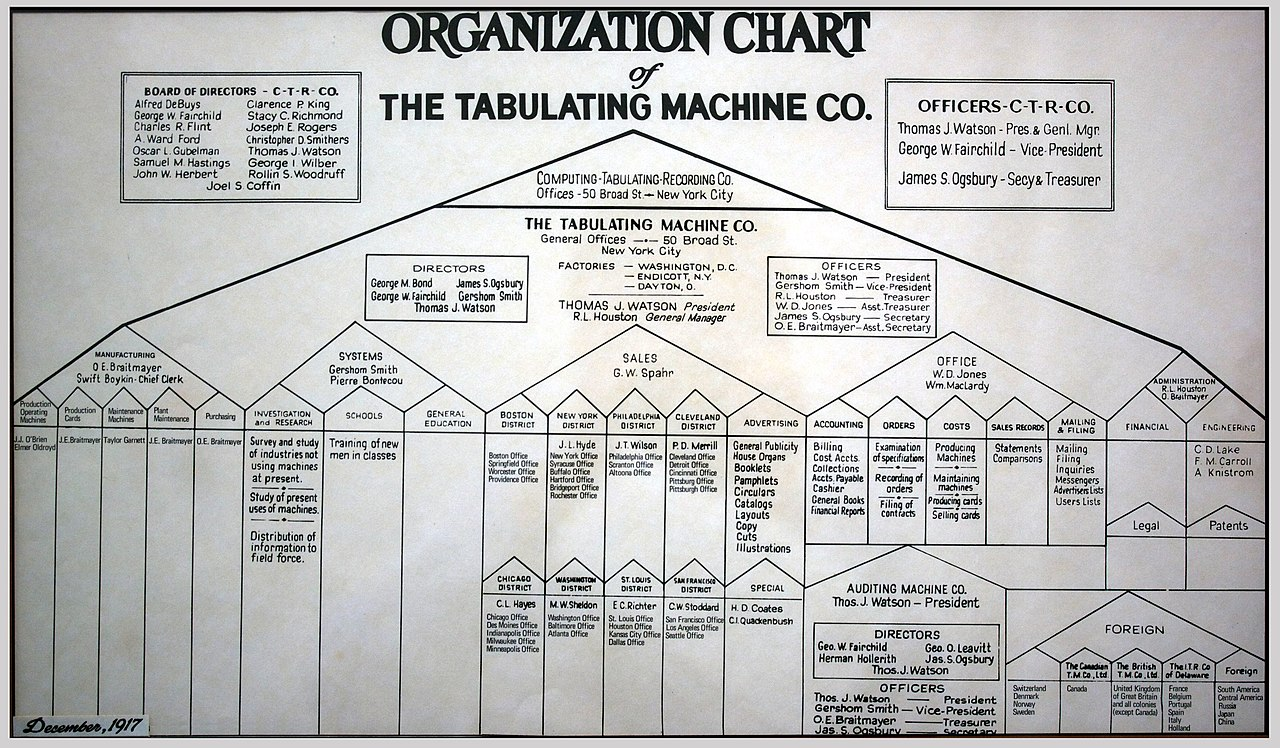 File Tabulating Machine Co Organization Chart Jpg
