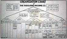 Organizational Chart Wikipedia